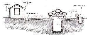 Air hujan dari cucuran atap dialirkan ke bak penampung, kemudian ke sumur resapan. Kelebihannya masuk ke riol kota. Pemukiman padat bisa mengatasi banjir dengan sistim ini.